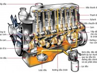 Động cơ ô tô hoạt động như thế nào? gồm những chi tiết nào?