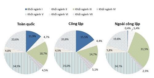 giáo dục đại học Việt Nam và những con số biết nói