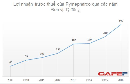 lợi nhuận ngành dược của công ty Pymepharco