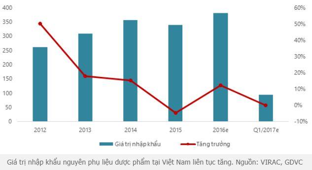 dược phẩm Việt nam và thách thức