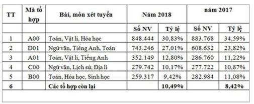 5 tổ hợp môn được đăng ký xét tuyển nhiều năm 2018