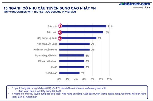 10 ngành có nhu cầu tuyển dụng cao nhất Việt Nam