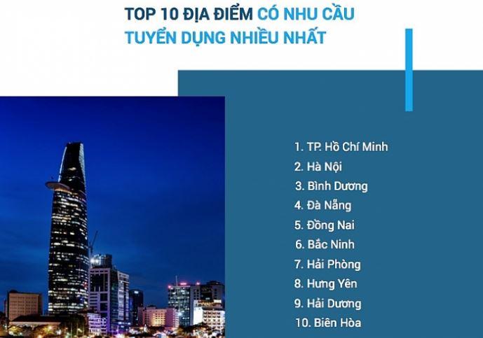 top 10 dia diem co nhu cau tuyen dung cao 2019