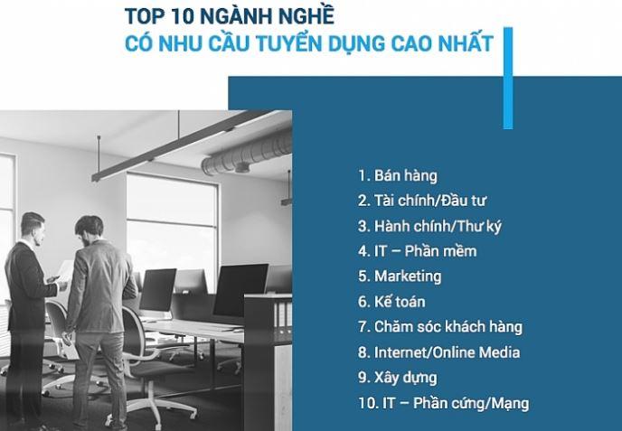 top 10 nganh nhu cau tuyen dung cao 2019