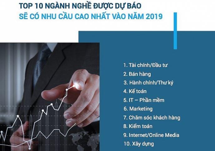 top 10 nganh du bao tuyen dung cao 2019