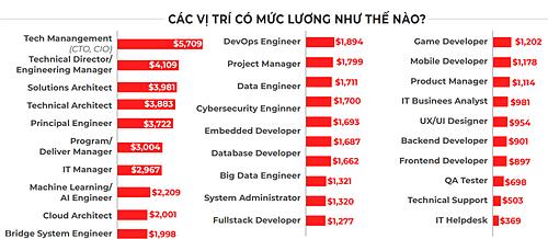 mức lương các vị trí ngành IT