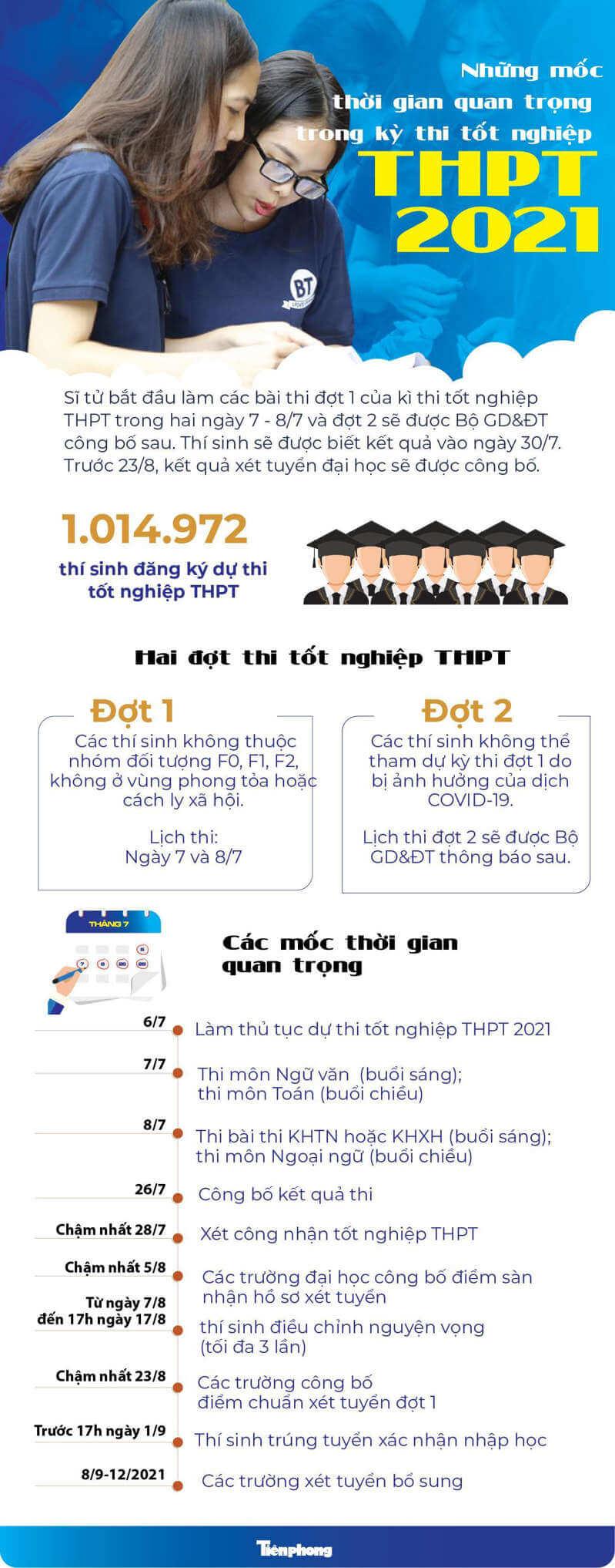 Các mốc thời gian kỳ thi tốt nghiệp THPT 2021