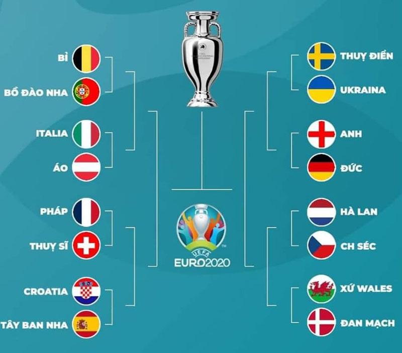 Lịch thi đấu vòng 1/8 16 đội euro 2020